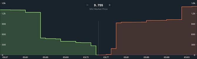 Kryptowährungsmarkt kaufen Verkaufsaufträge